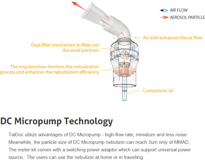 Utilizing Micro Electro Mechanical Systems (MEMS) to realize a miniature ultrasonic nebulizer with compact size, less noise, and minimized drug waste