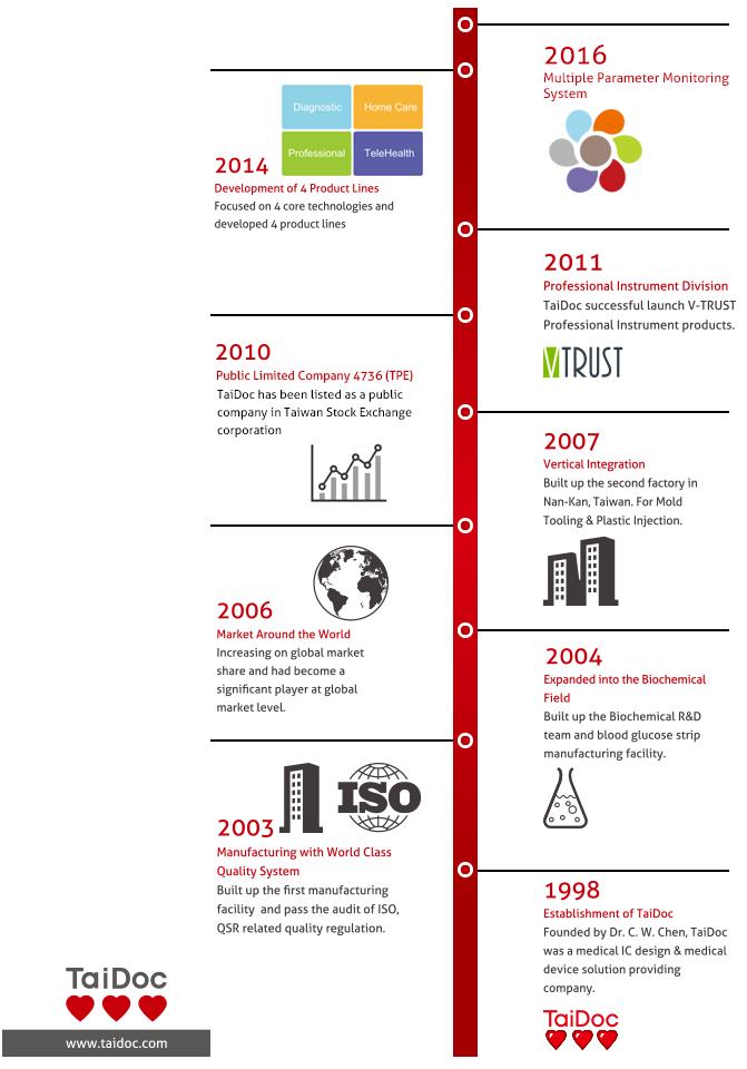 Taidoc History 1998-